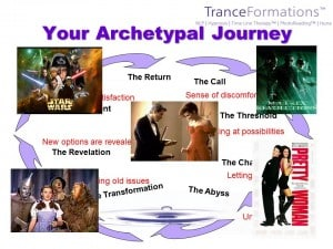 The Archetypal Journey