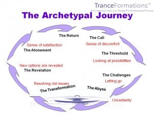 The Archetypal Hero's Journey - TranceFormationsTM.com