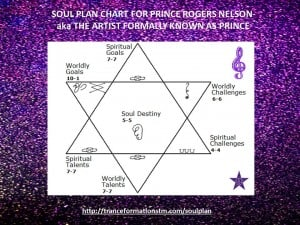Soul Plan Chart for Prince
